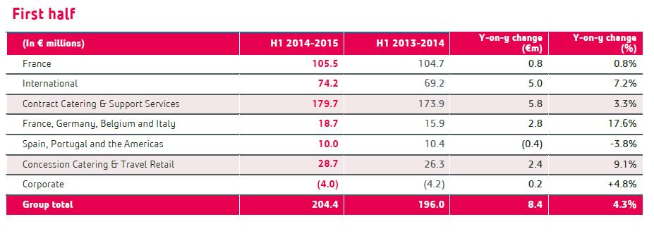 Elior Group half-year revenues 2015