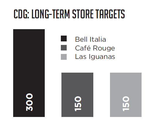 CDG long-term store targets