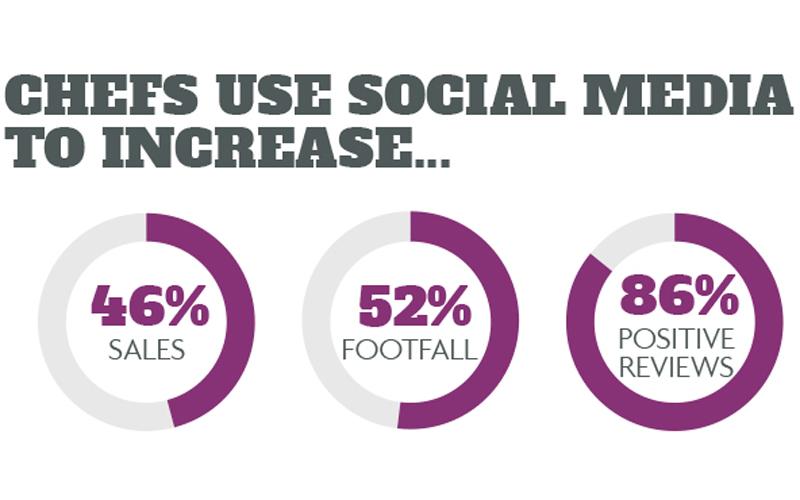 Chefs social media statistics