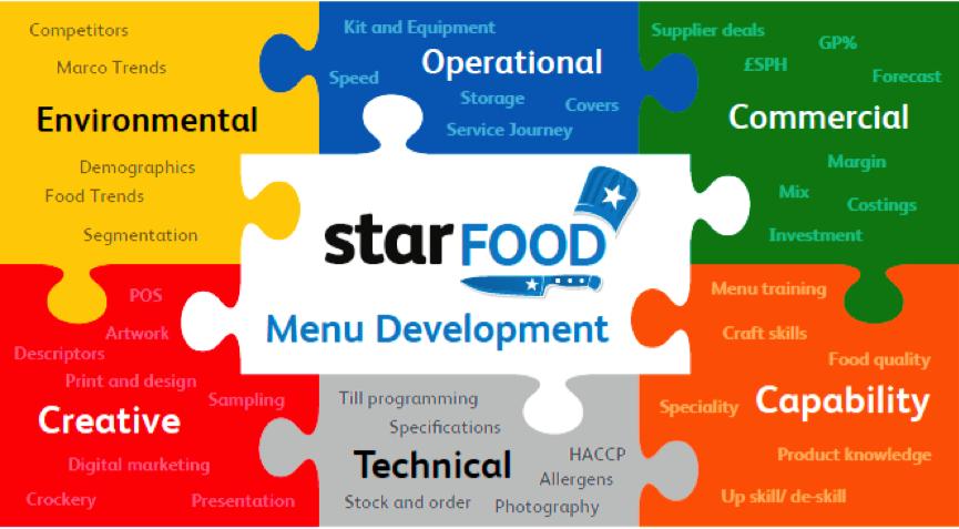 Star Pubs food jigsaw