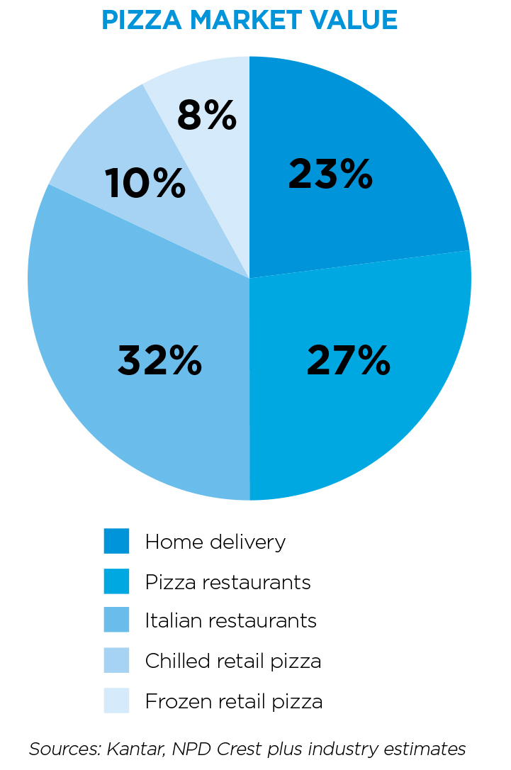 paps-pie-chart-1 Pizza Market Analysis