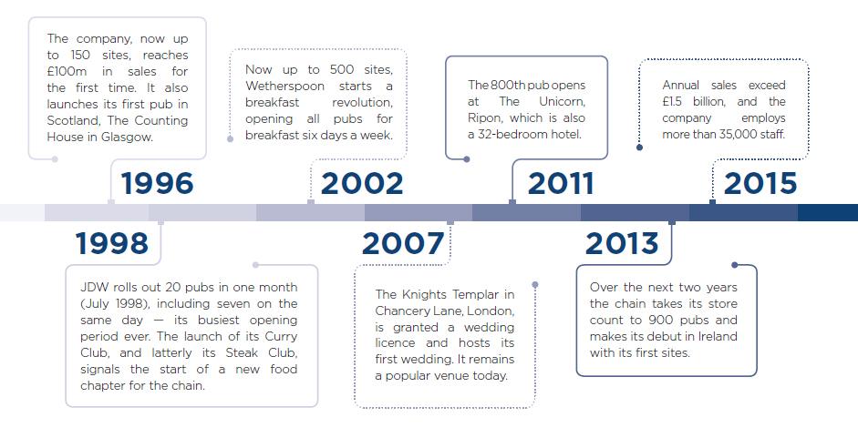 JD Wetherspoon timeline 2