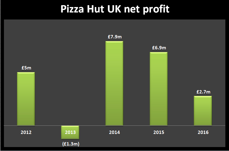 Pizza Hut UK net profit