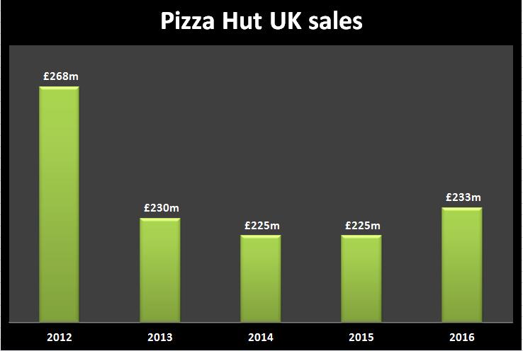 Pizza Hut UK sales