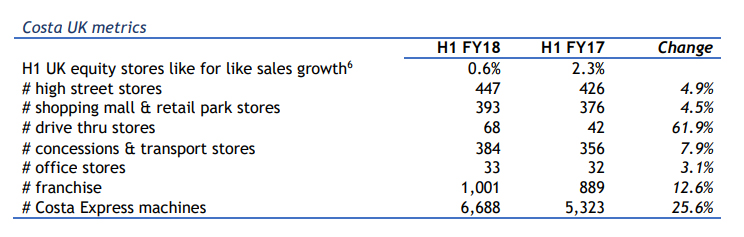 Costa UK metrics H1 2017