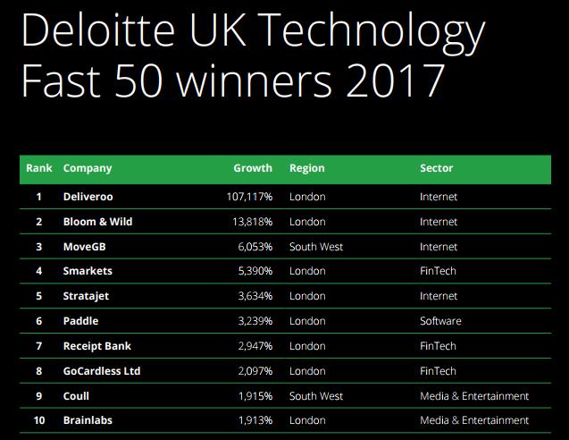 Deloitte UK Tehnology Fast 50 winners 2017