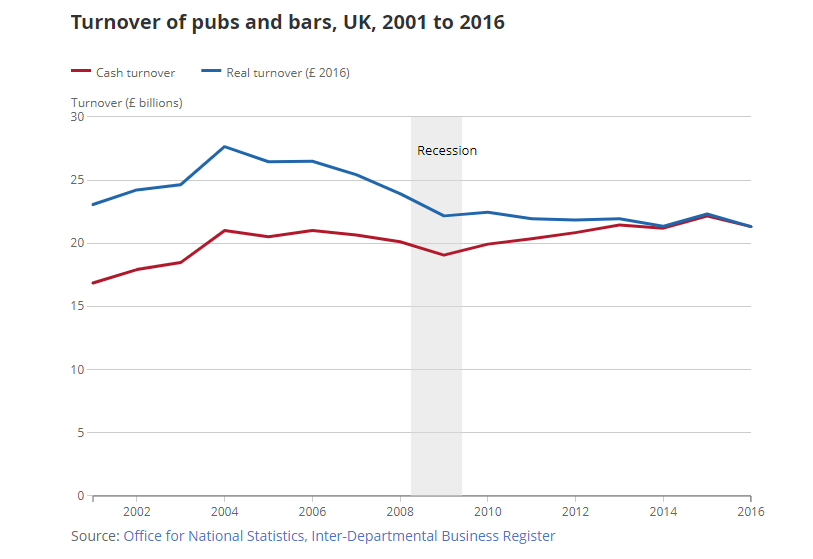 Turnover of pubs and bars, UK, 2001 to 2006, ONS