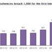 Restaurant insolvencies 2010-2018