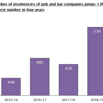 Pub and bar insolvencies year to September 2019, UHY Hacker Young