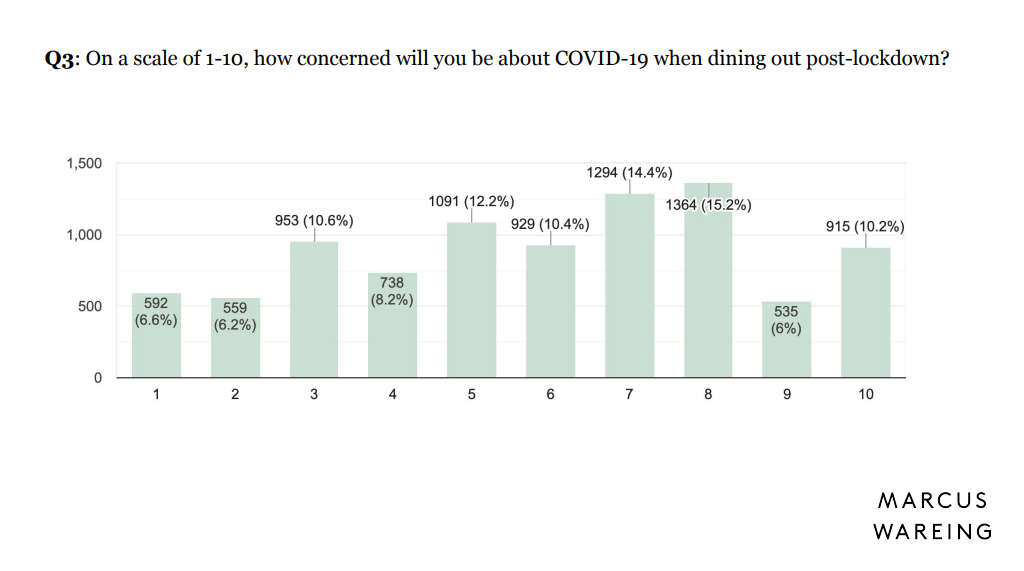 On a scale of 1-10, how concerned will you be about COVID-19 when dining out post-lockdown? Marcus Wareing survey, May 2020