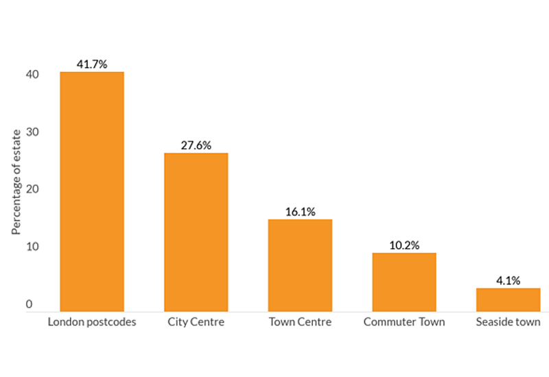Town profile splits for food-to-go brands which have carried out a CVA recently, Local Data Company