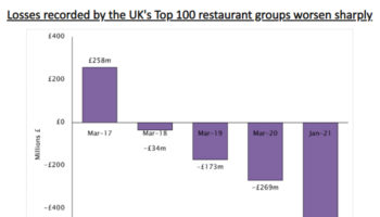 Top 100 restaurant groups losses 2020