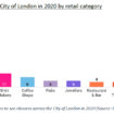 Historical vacancy rate for City of London 2015-2020