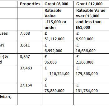 Restart grants, Altus Group